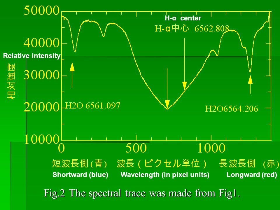 Fig.2 The spectral trace was made from Fig1.