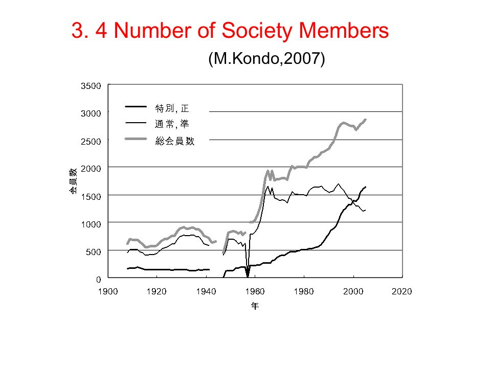 3. 4 Number of Society Members (M.Kondo,2007)