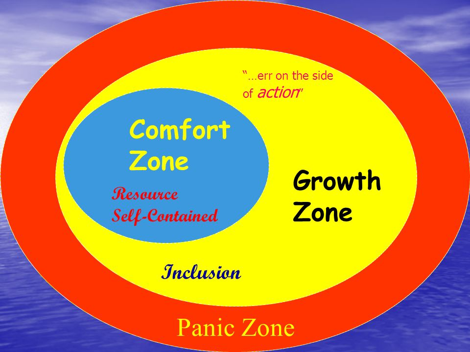 Comfort Zone Growth Zone Panic Zone Inclusion Resource Self-Contained …err on the side of action