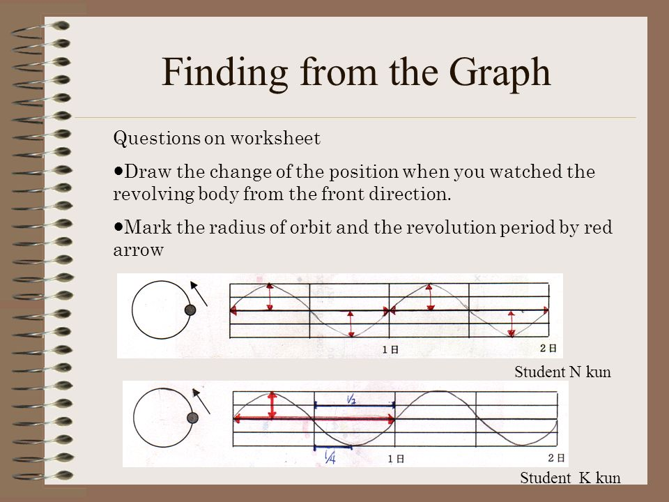 Finding from the Graph Questions on worksheet Draw the change of the position when you watched the revolving body from the front direction.