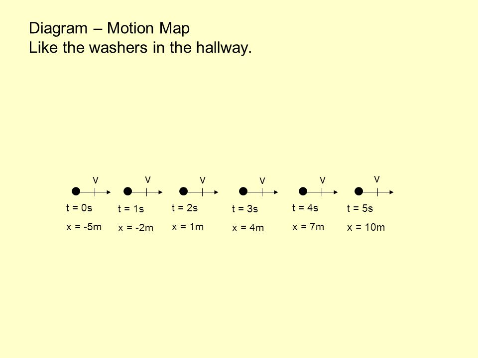 Diagram – Motion Map Like the washers in the hallway.