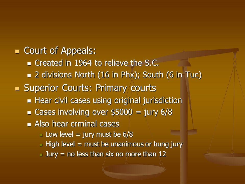 Court of Appeals: Court of Appeals: Created in 1964 to relieve the S.C.