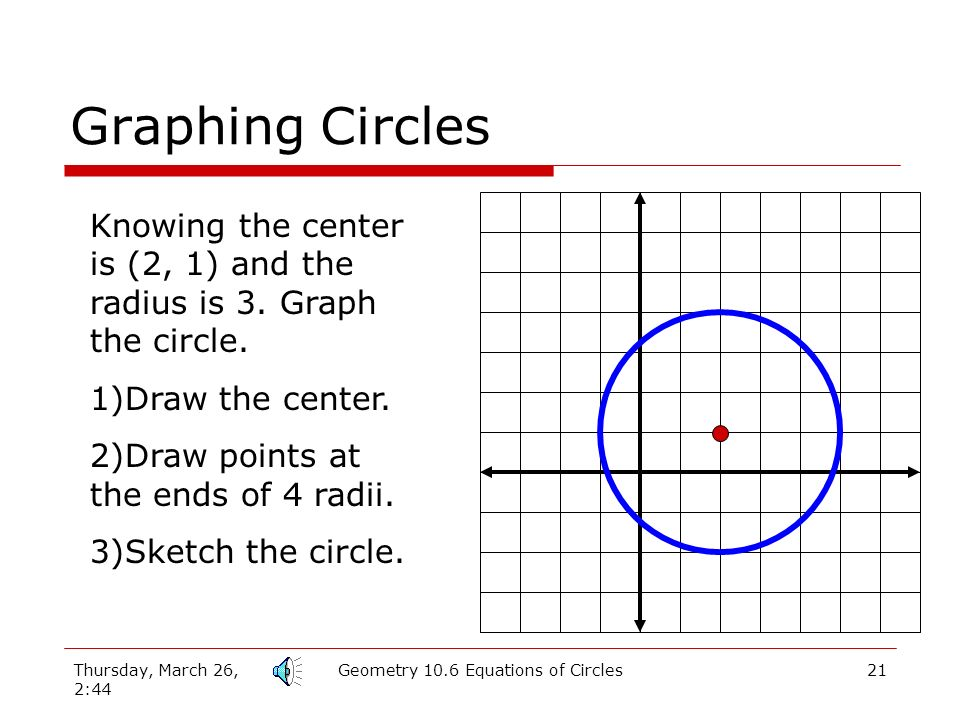 Thursday, March 26, 2:44 Geometry 10.6 Equations of Circles20 Graphing Circles Knowing the center is (2, 1) and the radius is 3.