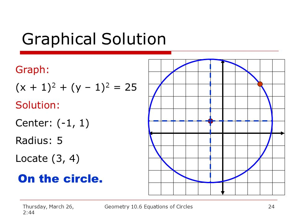 Thursday, March 26, 2:44 Geometry 10.6 Equations of Circles23 Problem (x + 1) 2 + (y – 1) 2 = 25 Is the point (3, 4) on the circle, in its interior, or in the exterior.