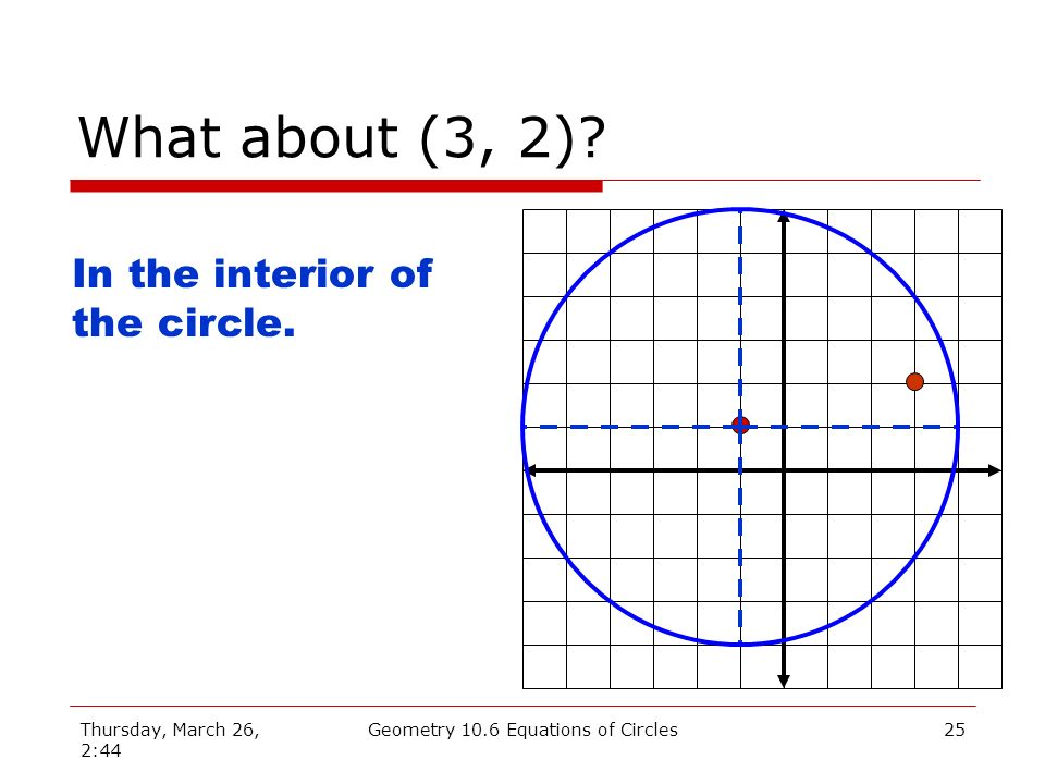 Thursday, March 26, 2:44 Geometry 10.6 Equations of Circles24 Graphical Solution Graph: (x + 1) 2 + (y – 1) 2 = 25 Solution: Center: (-1, 1) Radius: 5 Locate (3, 4) On the circle.