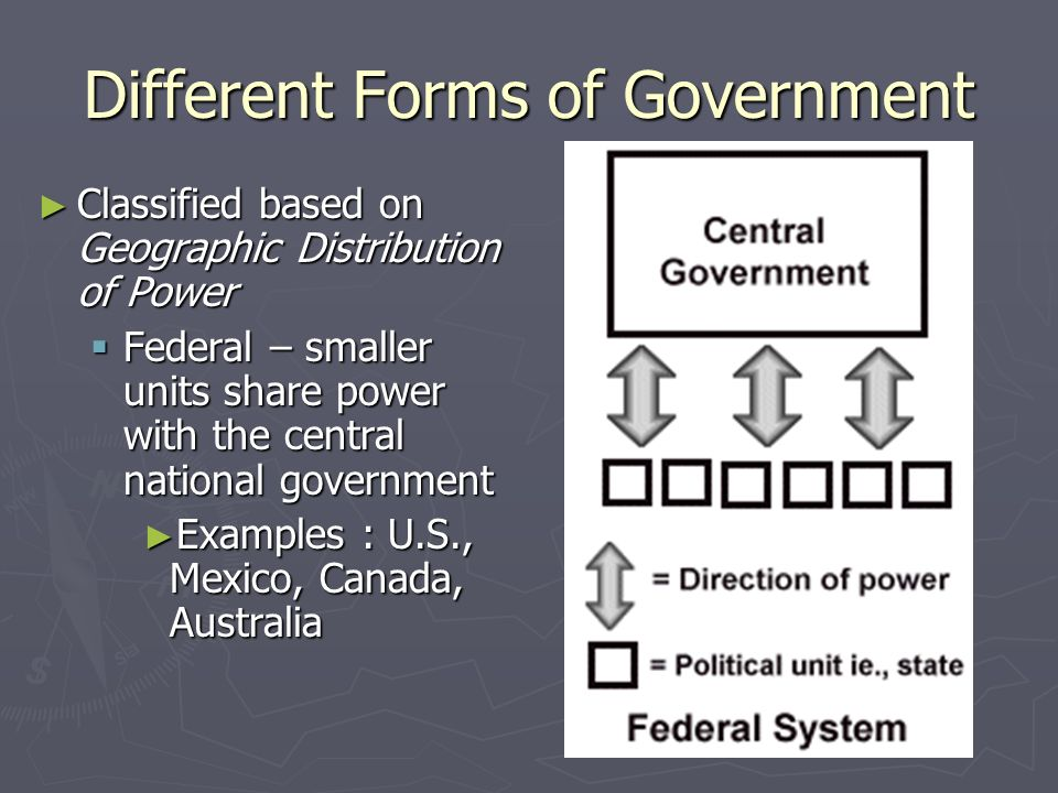Different Forms of Government Classified based on Geographic Distribution of Power Classified based on Geographic Distribution of Power Unitary – one national government, smaller lower units have little or no say in policy Unitary – one national government, smaller lower units have little or no say in policy Examples : Israel, Great Britain, France Examples : Israel, Great Britain, France