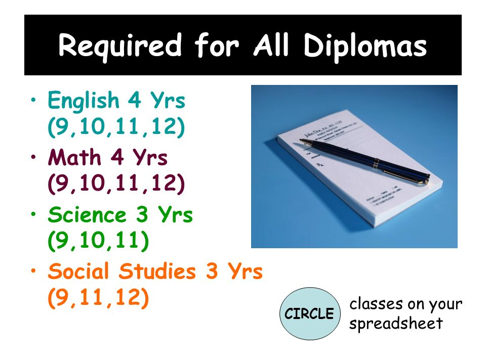 Required for All Diplomas English 4 Yrs (9,10,11,12) Math 4 Yrs (9,10,11,12) Science 3 Yrs (9,10,11) Social Studies 3 Yrs (9,11,12) CIRCLE classes on your spreadsheet