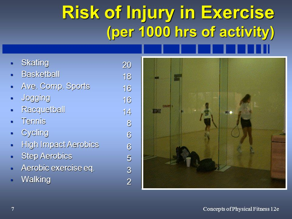 7Concepts of Physical Fitness 12e Risk of Injury in Exercise (per 1000 hrs of activity) Skating Skating Basketball Basketball Ave.