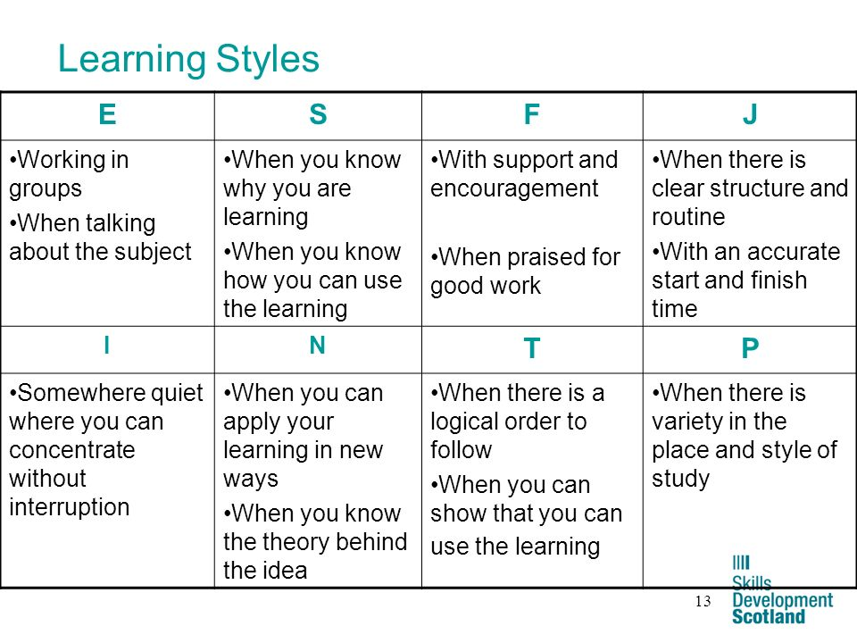 13 Learning Styles ESFJ Working in groups When talking about the subject When you know why you are learning When you know how you can use the learning With support and encouragement When praised for good work When there is clear structure and routine With an accurate start and finish time IN TP Somewhere quiet where you can concentrate without interruption When you can apply your learning in new ways When you know the theory behind the idea When there is a logical order to follow When you can show that you can use the learning When there is variety in the place and style of study
