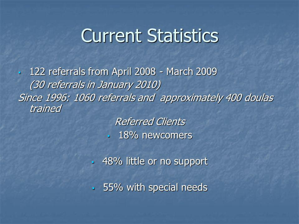 Current Statistics 122 referrals from April 2008 - March 2009 122 referrals from April 2008 - March 2009 (30 referrals in January 2010) Since 1996: 1060 referrals and approximately 400 doulas trained Referred Clients 18% newcomers 18% newcomers 48% little or no support 48% little or no support 55% with special needs 55% with special needs
