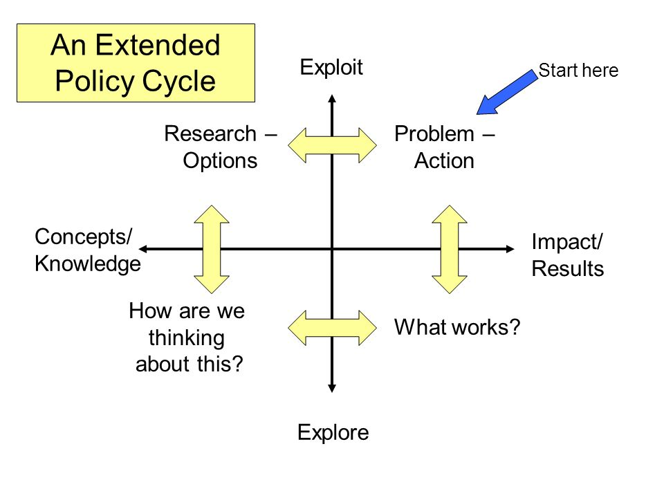 Exploit Explore Impact/ Results Concepts/ Knowledge Problem – Action Research – Options What works.