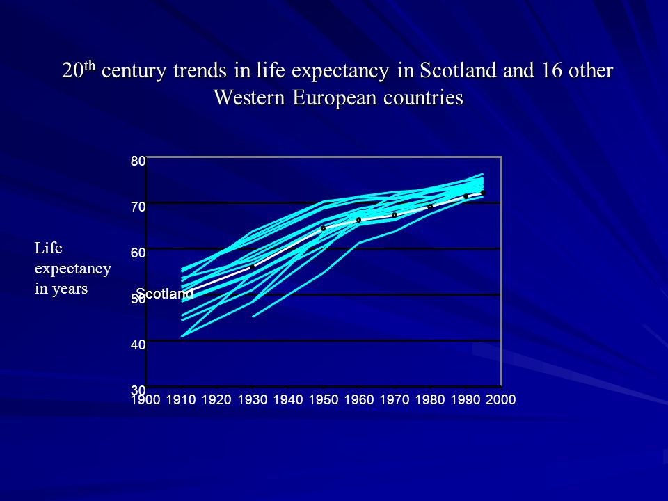 20 th century trends in life expectancy in Scotland and 16 other Western European countries Life expectancy in years 30 40 50 60 70 80 19001910192019301940195019601970198019902000 Scotland