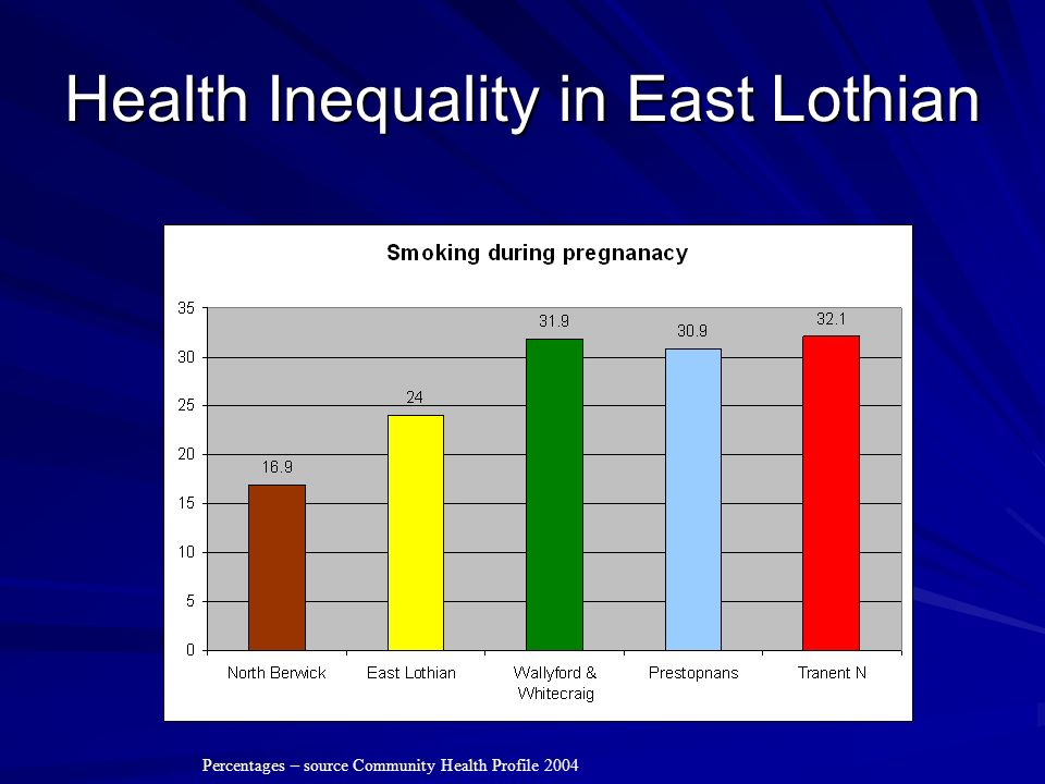 Health Inequality in East Lothian Percentages – source Community Health Profile 2004