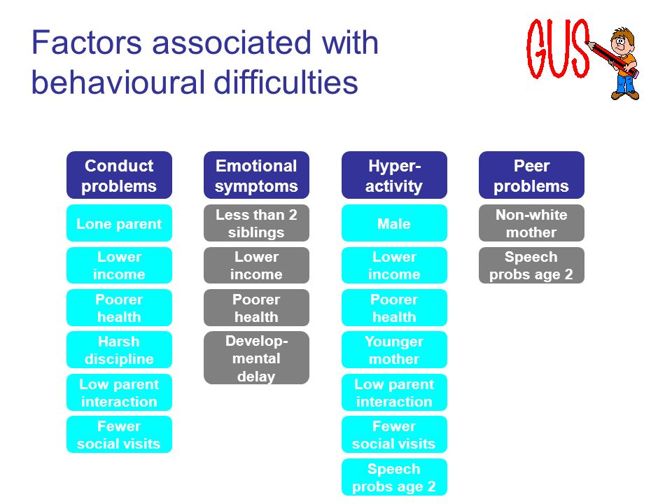 Factors associated with behavioural difficulties Emotional symptoms Conduct problems Hyper- activity Peer problems Lone parent Lower income Poorer health Harsh discipline Low parent interaction Fewer social visits Less than 2 siblings Lower income Poorer health Develop- mental delay Male Lower income Poorer health Younger mother Low parent interaction Fewer social visits Speech probs age 2 Non-white mother Speech probs age 2