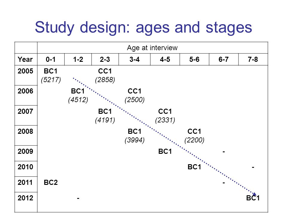 Study design: ages and stages Age at interview Year0-11-22-33-44-55-66-77-8 2005BC1 (5217) CC1 (2858) 2006BC1 (4512) CC1 (2500) 2007BC1 (4191) CC1 (2331) 2008BC1 (3994) CC1 (2200) 2009BC1- 2010BC1- 2011BC2- 2012-BC1