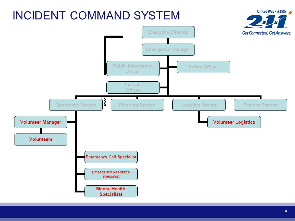 5 INCIDENT COMMAND SYSTEM