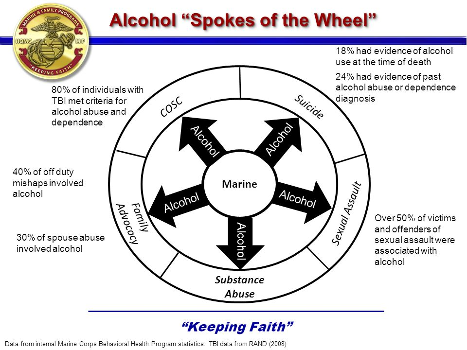 Alcohol Spokes of the Wheel Suicide Substance Abuse Sexual Assault Family Advocacy COSC 18% had evidence of alcohol use at the time of death 24% had evidence of past alcohol abuse or dependence diagnosis Over 50% of victims and offenders of sexual assault were associated with alcohol 30% of spouse abuse involved alcohol 80% of individuals with TBI met criteria for alcohol abuse and dependence Data from internal Marine Corps Behavioral Health Program statistics: TBI data from RAND (2008) Marine 40% of off duty mishaps involved alcohol Alcohol