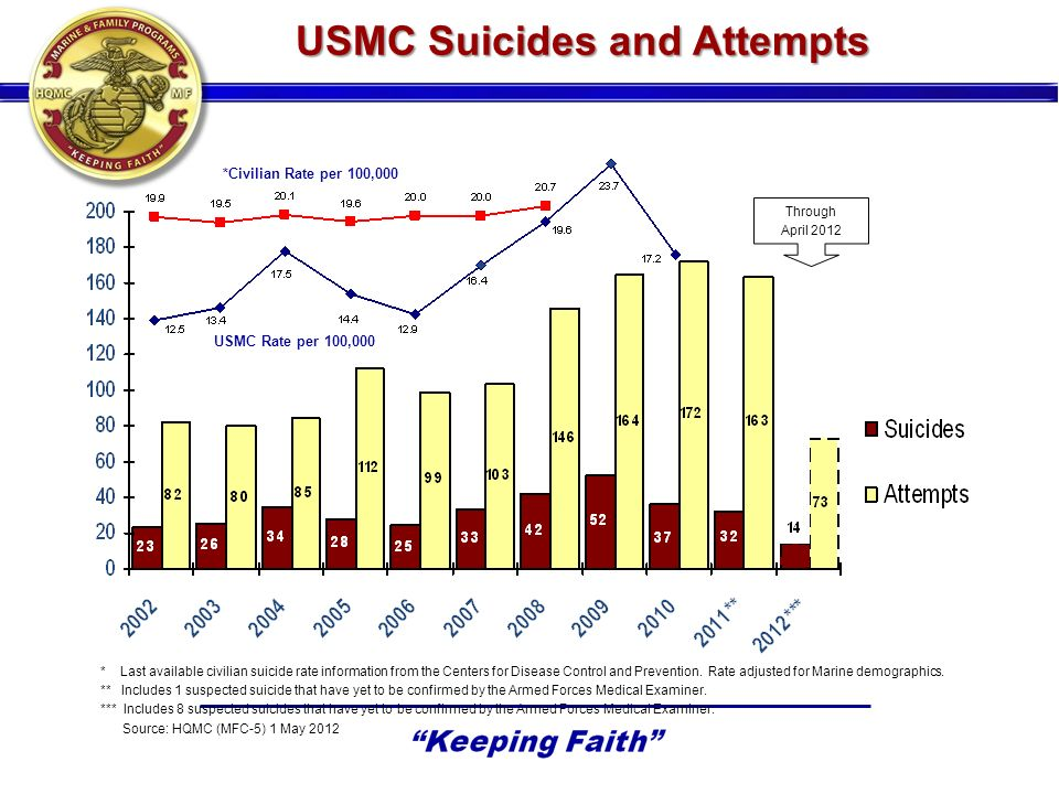 USMC Suicides and Attempts * Last available civilian suicide rate information from the Centers for Disease Control and Prevention.