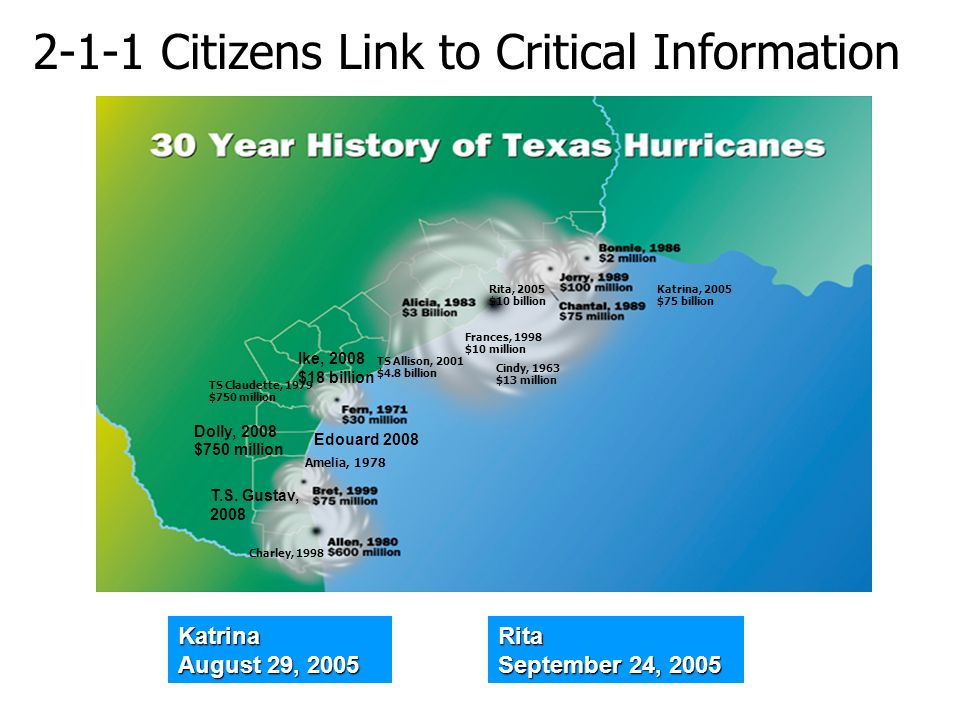 2-1-1 Citizens Link to Critical Information Cindy, 1963 $13 million Charley, 1998 Amelia, 1978 TS Claudette, 1979 $750 million Frances, 1998 $10 million Katrina, 2005 $75 billion Rita, 2005 $10 billion TS Allison, 2001 $4.8 billion Ike, 2008 $18 billion T.S.