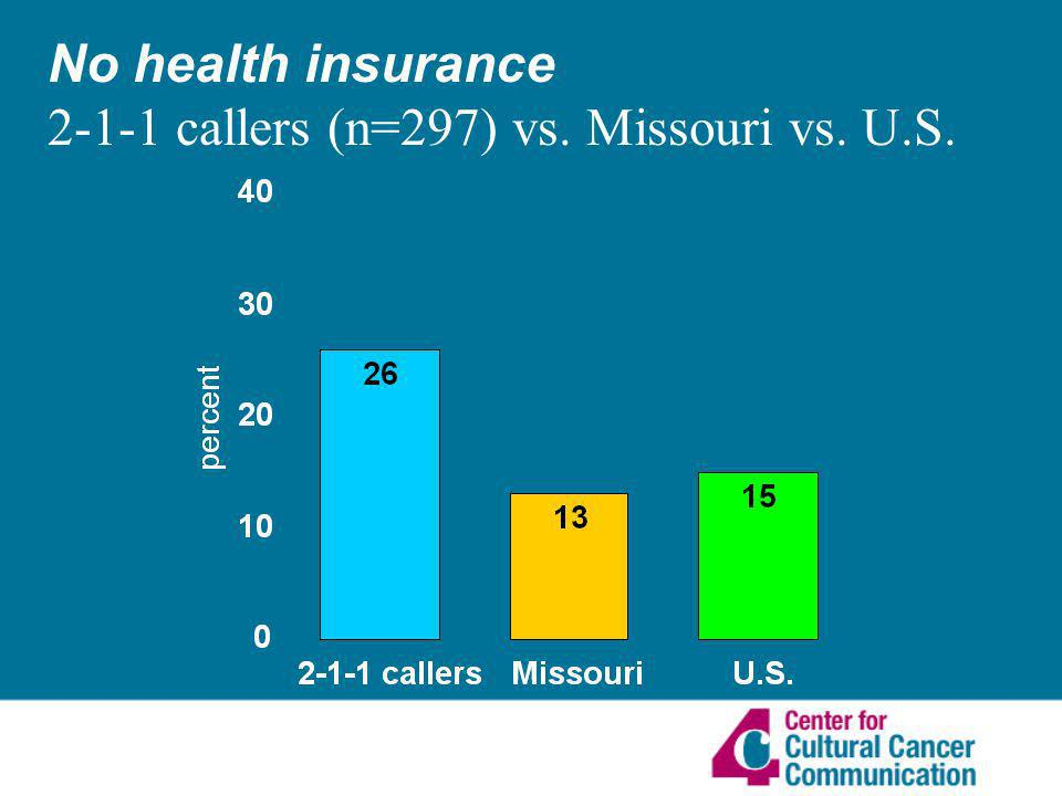 No health insurance 2-1-1 callers (n=297) vs. Missouri vs. U.S.