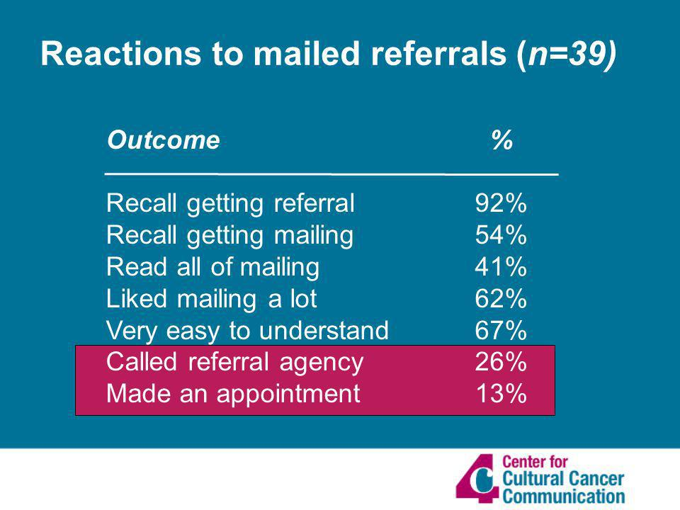 Reactions to mailed referrals (n=39) Outcome % Recall getting referral 92% Recall getting mailing 54% Read all of mailing 41% Liked mailing a lot 62% Very easy to understand 67% Called referral agency 26% Made an appointment 13%