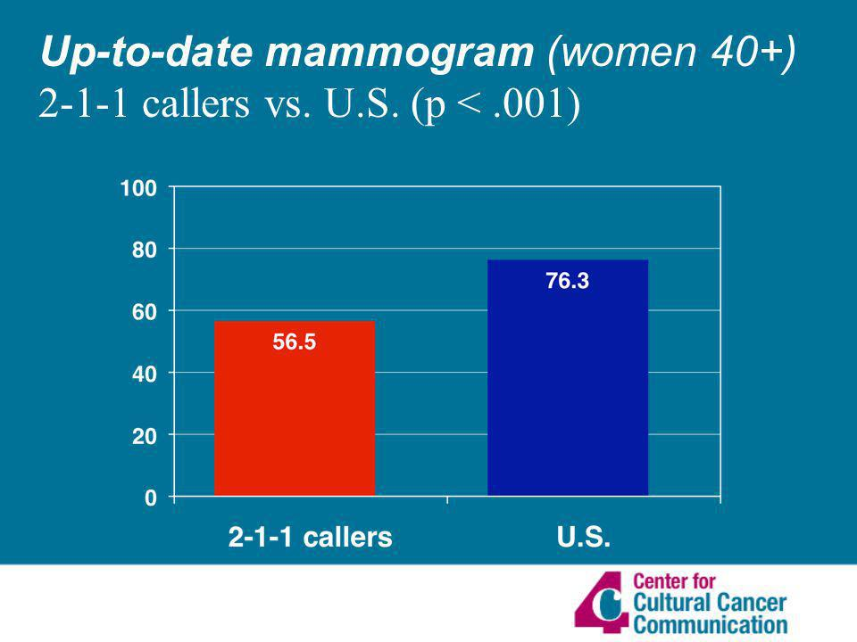 Up-to-date mammogram (women 40+) 2-1-1 callers vs. U.S. (p <.001)