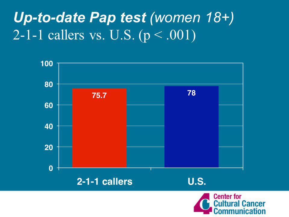 Up-to-date Pap test (women 18+) 2-1-1 callers vs. U.S. (p <.001)