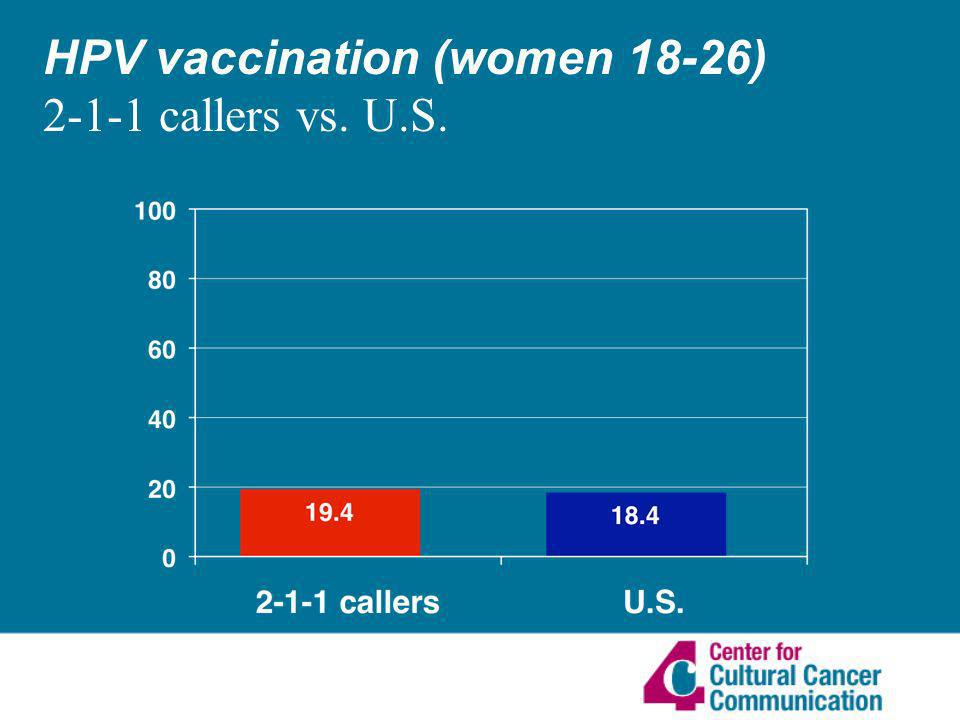 HPV vaccination (women 18-26) 2-1-1 callers vs. U.S.