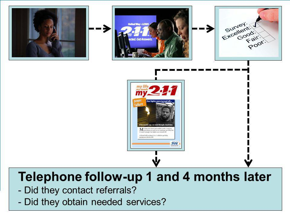 Telephone follow-up 1 and 4 months later - - Did they contact referrals.
