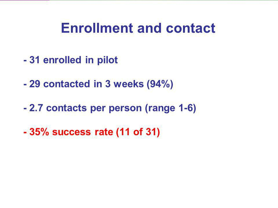 - 31 enrolled in pilot - 29 contacted in 3 weeks (94%) - 2.7 contacts per person (range 1-6) - 35% success rate (11 of 31) Enrollment and contact
