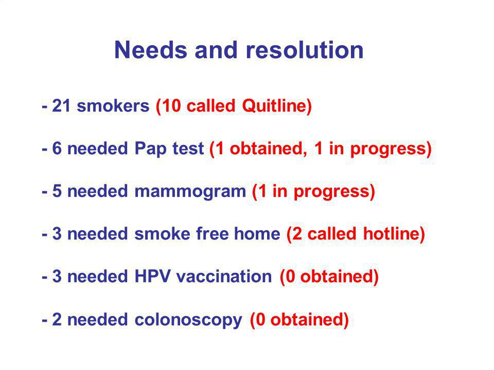 - 21 smokers (10 called Quitline) - 6 needed Pap test (1 obtained, 1 in progress) - 5 needed mammogram (1 in progress) - 3 needed smoke free home (2 called hotline) - 3 needed HPV vaccination (0 obtained) - 2 needed colonoscopy (0 obtained) Needs and resolution
