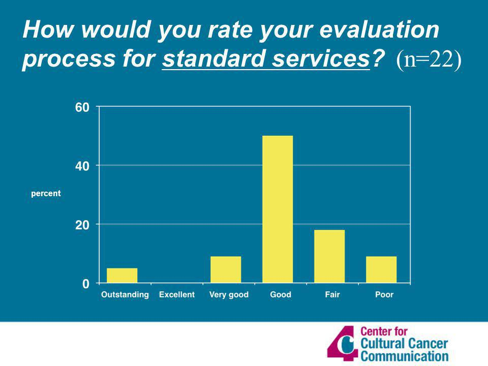 How would you rate your evaluation process for standard services (n=22) percent