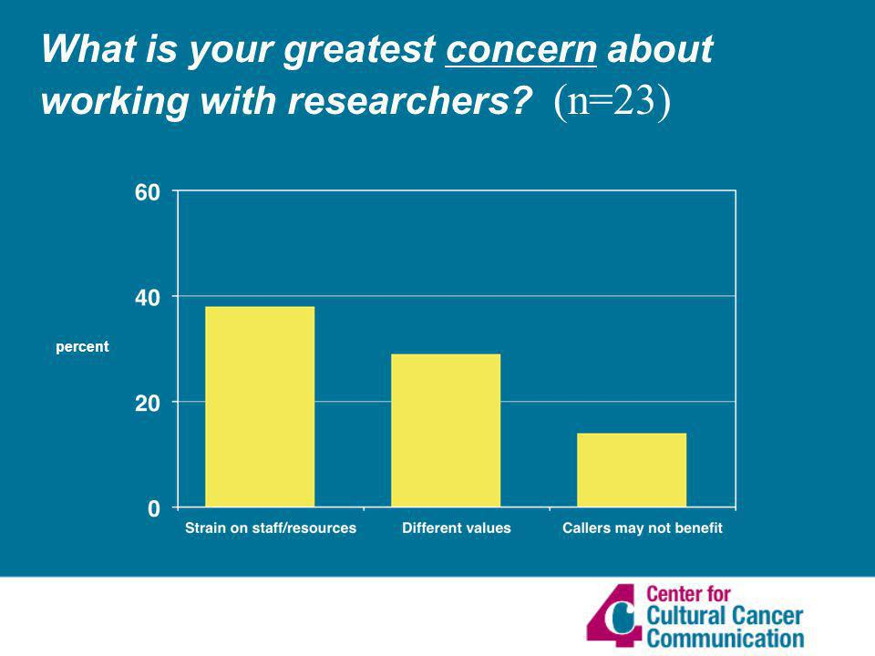 What is your greatest concern about working with researchers (n=23) percent