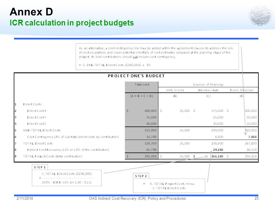Annex D ICR calculation in project budgets 2/11/2014OAS Indirect Cost Recovery (ICR) Policy and Procedures25
