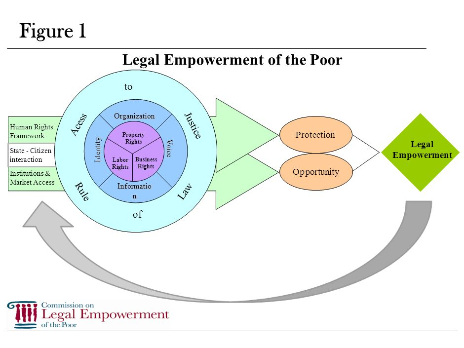 6 Figure 1 conceptualizes Legal Empowerment of the Poor: The Human Rights Framework, market and non-market institutions provide the rules through which Legal Empowerment can be realized.