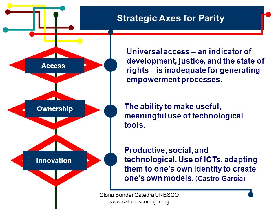 Gloria Bonder Cátedra UNESCO www.catunescomujer.org Strategic Axes for Parity Access Ownership Innovation Universal access – an indicator of development, justice, and the state of rights – is inadequate for generating empowerment processes.