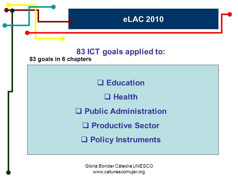 Gloria Bonder Cátedra UNESCO www.catunescomujer.org eLAC 2010 83 ICT goals applied to: 83 goals in 6 chapters Education Health Public Administration Productive Sector Policy Instruments
