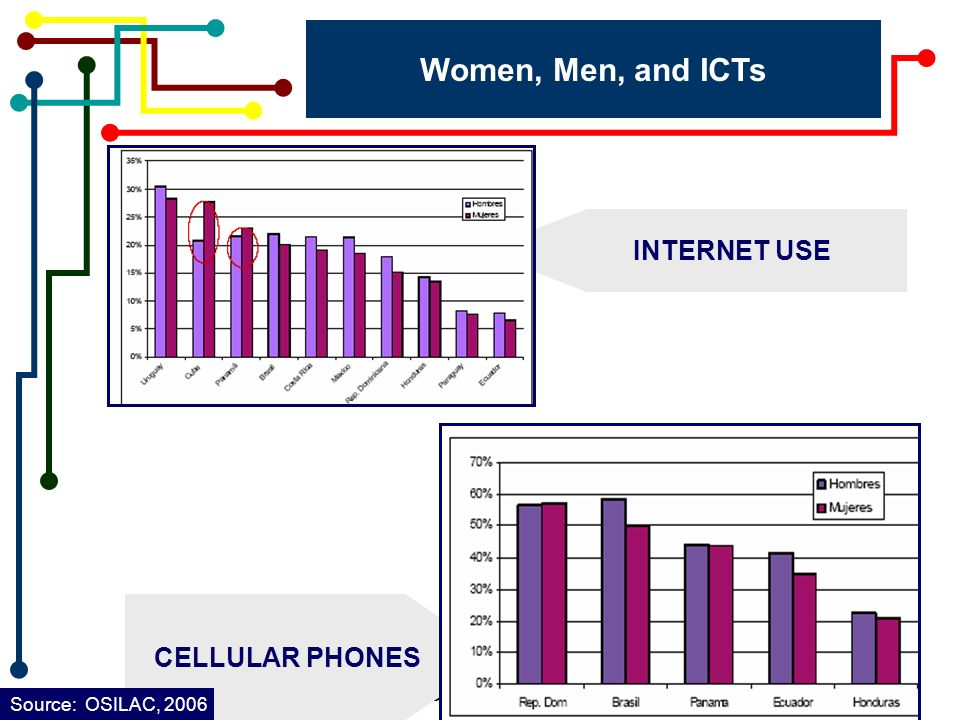 Gloria Bonder Cátedra UNESCO www.catunescomujer.org Women, Men, and ICTs INTERNET USE CELLULAR PHONES Source: OSILAC, 2006