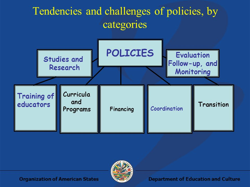 Department of Education and CultureOrganization of American States Tendencies and challenges of policies, by categories POLICIES Studies and Research Evaluation Follow-up, and Monitoring Training of educators Curricula and Programs Financing Coordination Transition