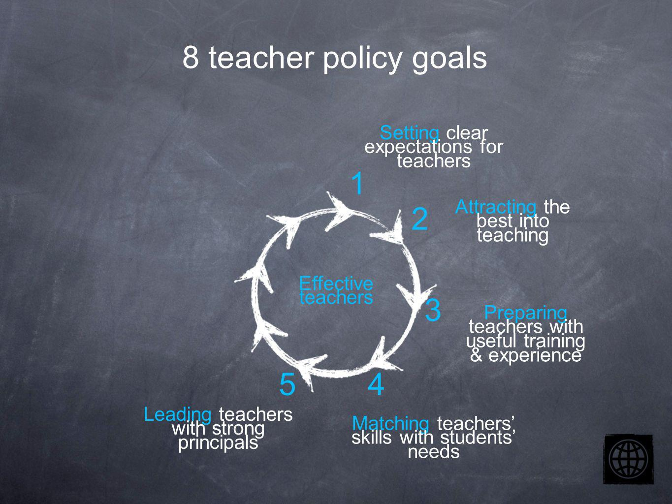 Setting clear expectations for teachers Attracting the best into teaching Preparing teachers with useful training & experience Effective teachers Matching teachers skills with students needs Leading teachers with strong principals 2 3 4 1 5 8 teacher policy goals