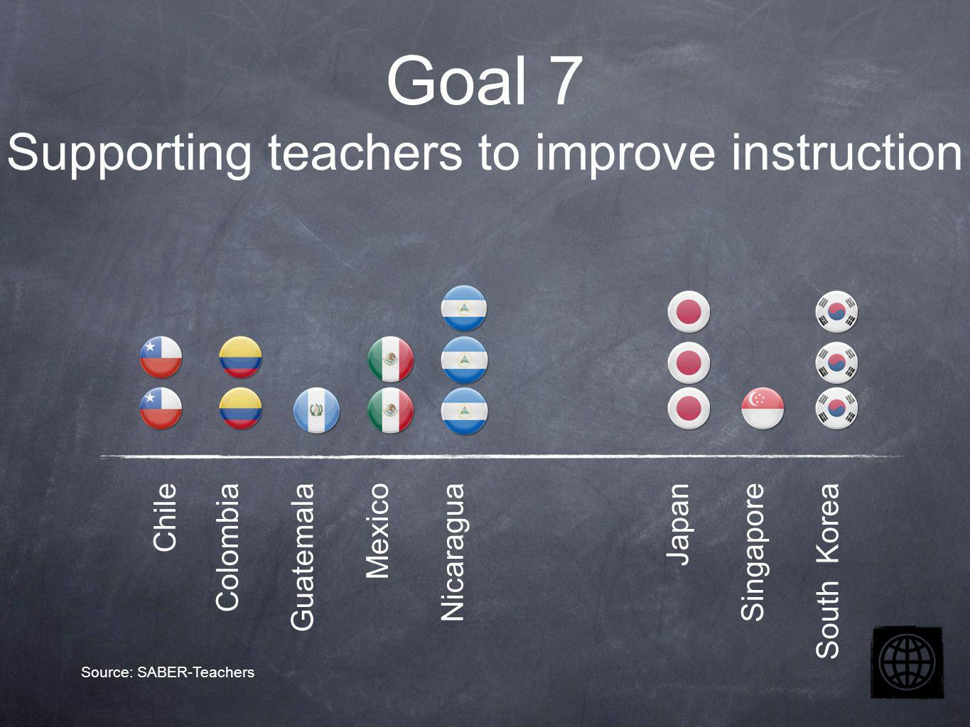 Chile Colombia Guatemala Mexico Nicaragua Japan Singapore South Korea Goal 7 Supporting teachers to improve instruction Source: SABER-Teachers