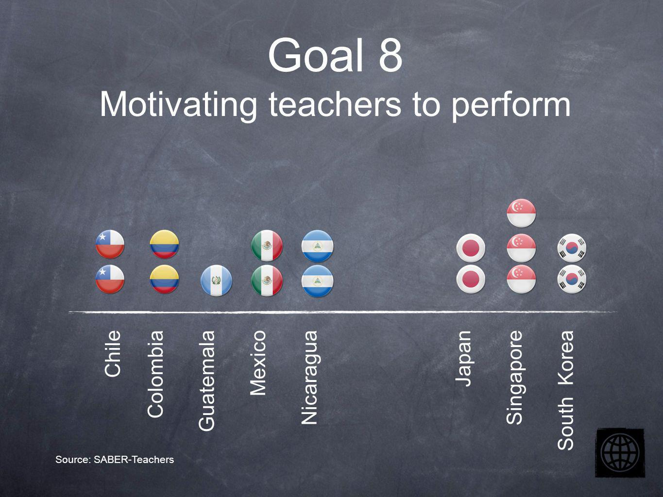 Chile Colombia Guatemala Mexico Nicaragua Japan Singapore South Korea Goal 8 Motivating teachers to perform Source: SABER-Teachers