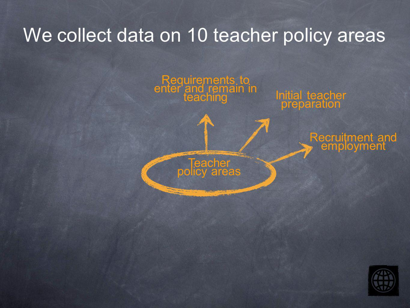 Teacher policy areas Requirements to enter and remain in teaching Initial teacher preparation Recruitment and employment We collect data on 10 teacher policy areas