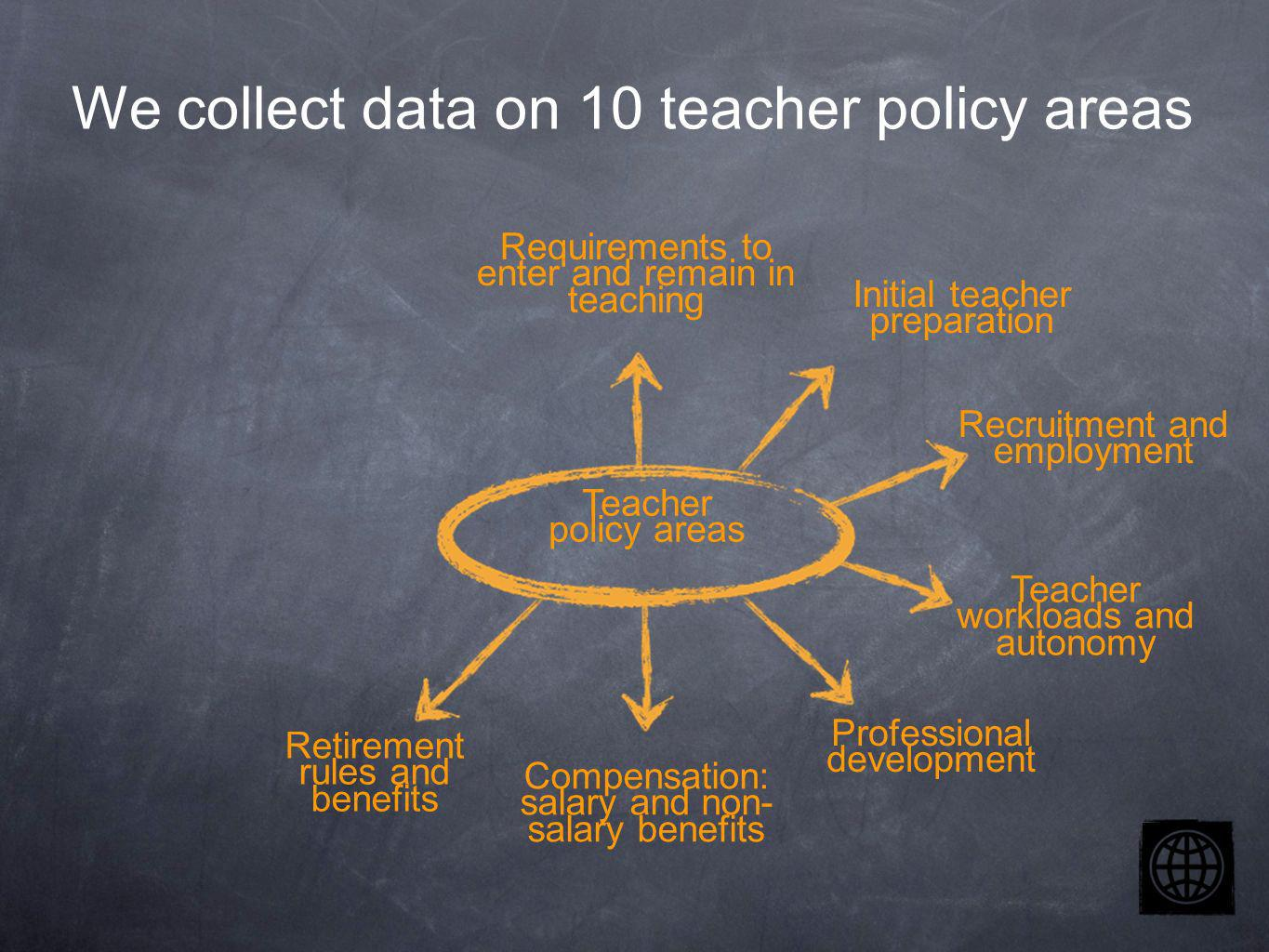 Teacher policy areas Requirements to enter and remain in teaching Initial teacher preparation Recruitment and employment Teacher workloads and autonomy Compensation: salary and non- salary benefits Professional development Retirement rules and benefits We collect data on 10 teacher policy areas