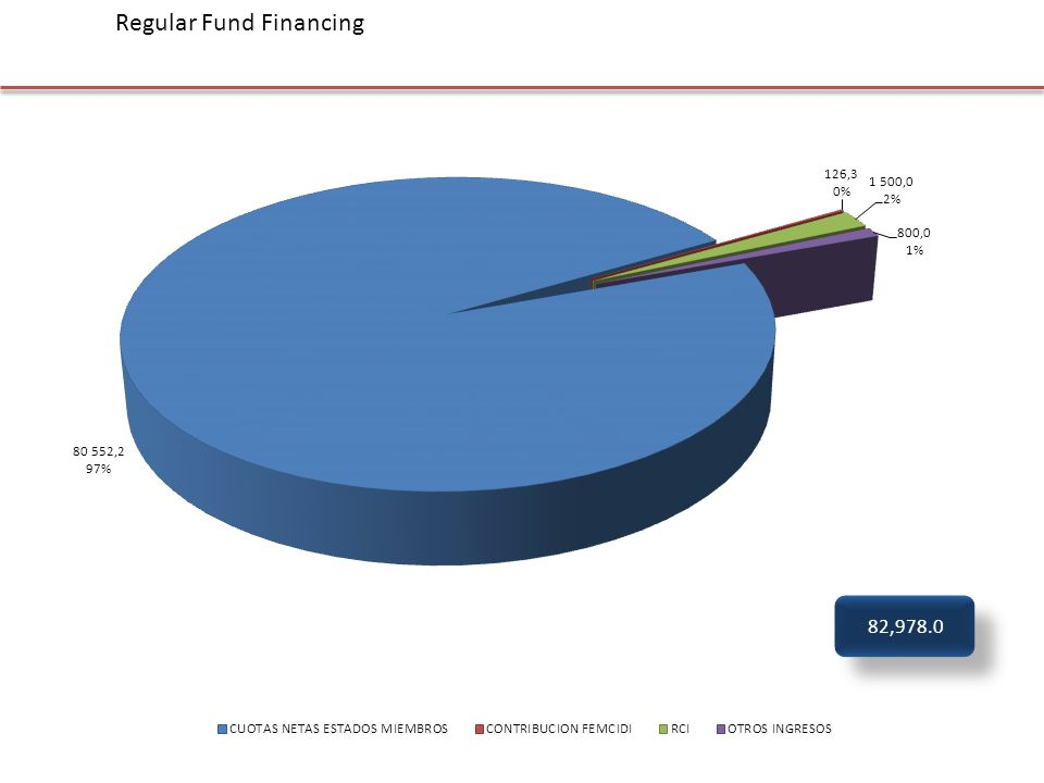 82,978.0 Regular Fund Financing