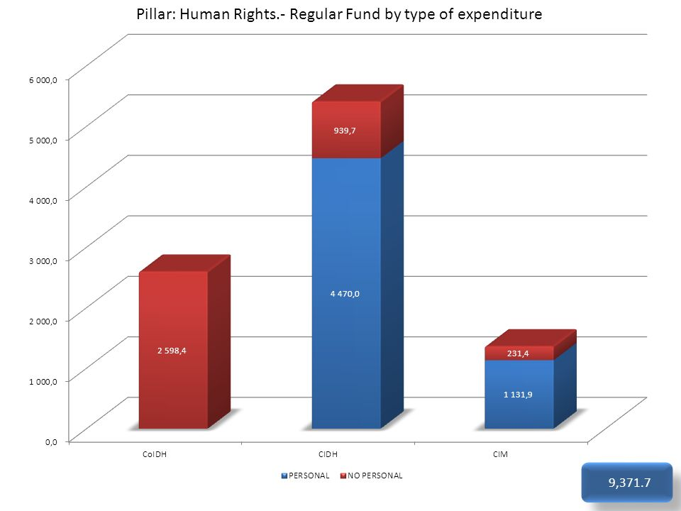 Pillar: Human Rights.- Regular Fund by type of expenditure 9,371.7