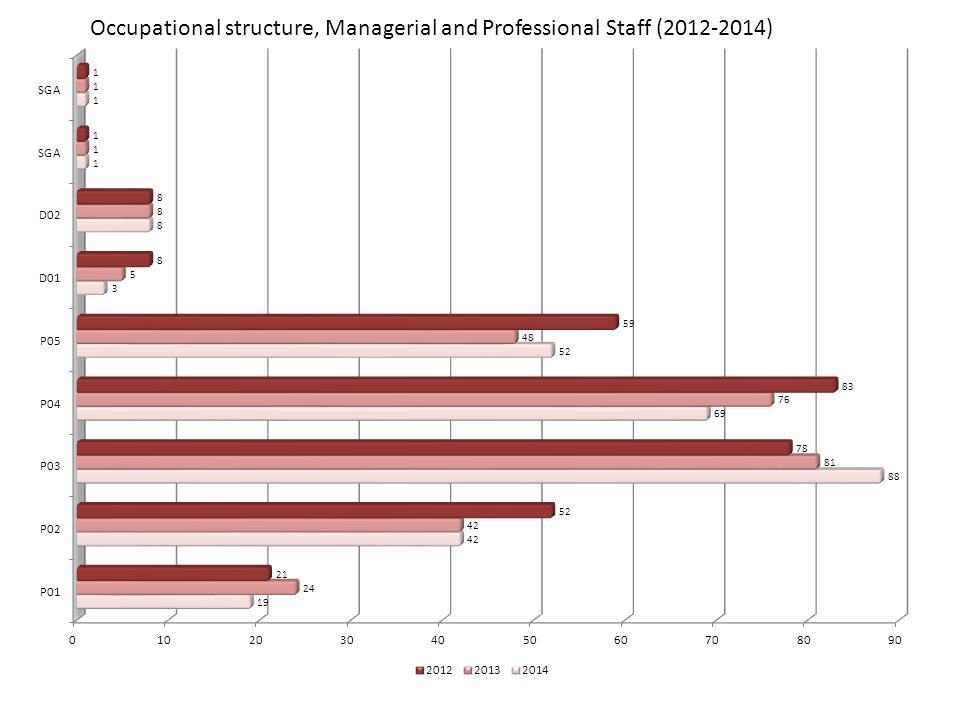 Occupational structure, Managerial and Professional Staff (2012-2014)
