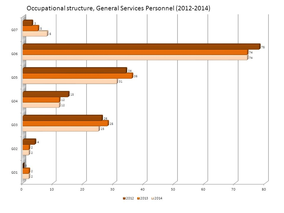 Occupational structure, General Services Personnel (2012-2014)