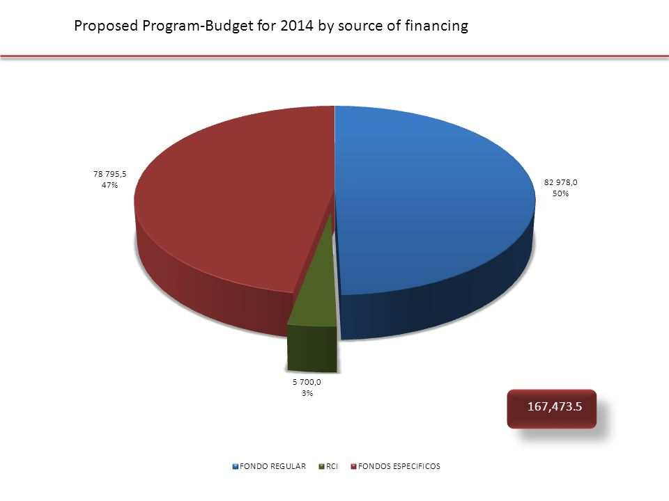 Proposed Program-Budget for 2014 by source of financing