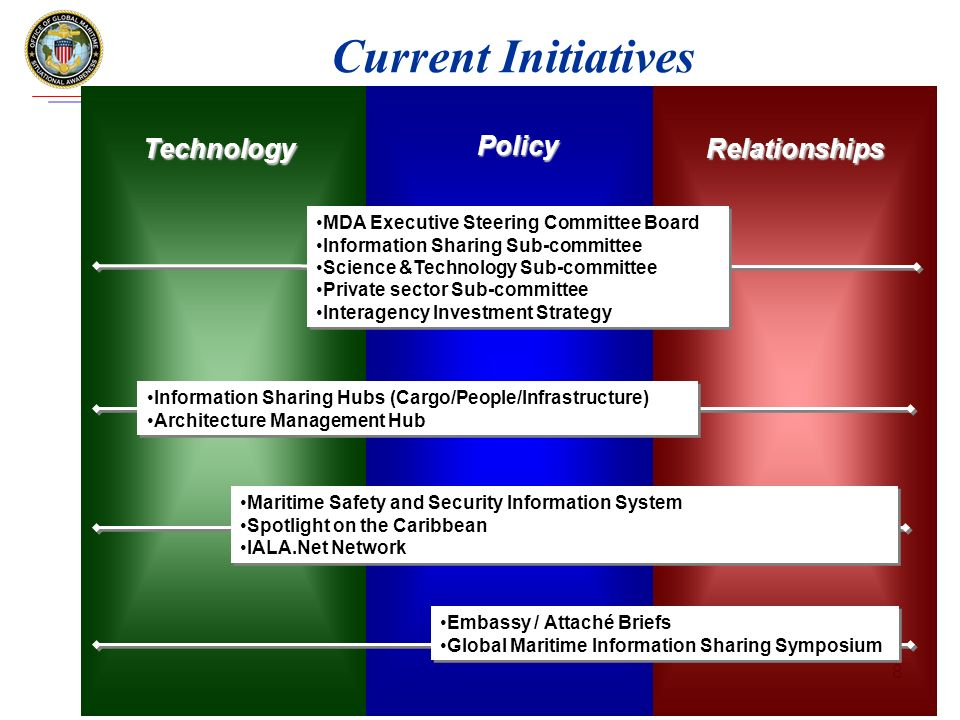 www.gmsa.gov 8 Current Initiatives Technology Policy Relationships MDA Executive Steering Committee Board Information Sharing Sub-committee Science &Technology Sub-committee Private sector Sub-committee Interagency Investment Strategy MDA Executive Steering Committee Board Information Sharing Sub-committee Science &Technology Sub-committee Private sector Sub-committee Interagency Investment Strategy Information Sharing Hubs (Cargo/People/Infrastructure) Architecture Management Hub Information Sharing Hubs (Cargo/People/Infrastructure) Architecture Management Hub Maritime Safety and Security Information System Spotlight on the Caribbean IALA.Net Network Maritime Safety and Security Information System Spotlight on the Caribbean IALA.Net Network Embassy / Attaché Briefs Global Maritime Information Sharing Symposium Embassy / Attaché Briefs Global Maritime Information Sharing Symposium